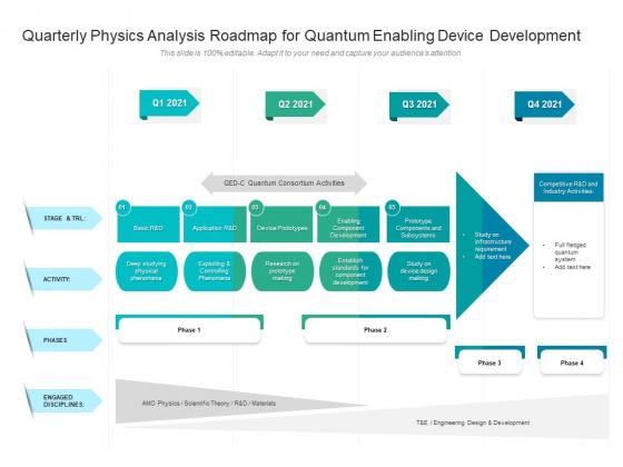 Quarterly Physics Analysis Roadmap For Quantum Enabling Device Development Formats