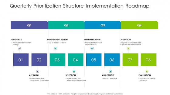 Quarterly Prioritization Structure Implementation Roadmap Background