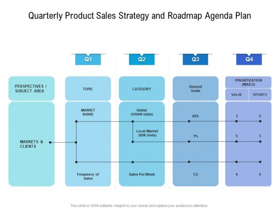 Quarterly Product Sales Strategy And Roadmap Agenda Plan Formats
