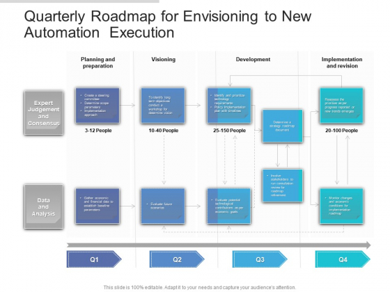 Quarterly Roadmap For Envisioning To New Automation Execution Brochure