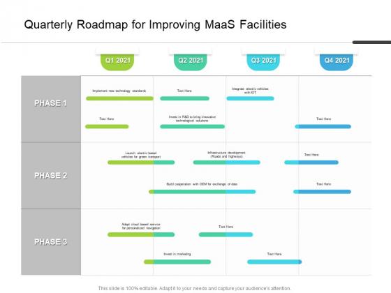 Quarterly Roadmap For Improving Maas Facilities Demonstration
