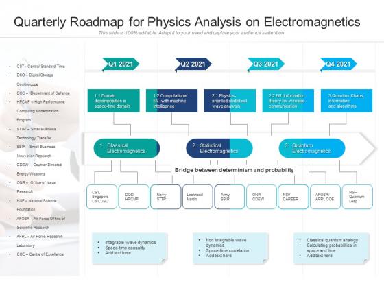 Quarterly Roadmap For Physics Analysis On Electromagnetics Professional