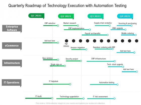 Quarterly Roadmap Of Technology Execution With Automation Testing Diagrams