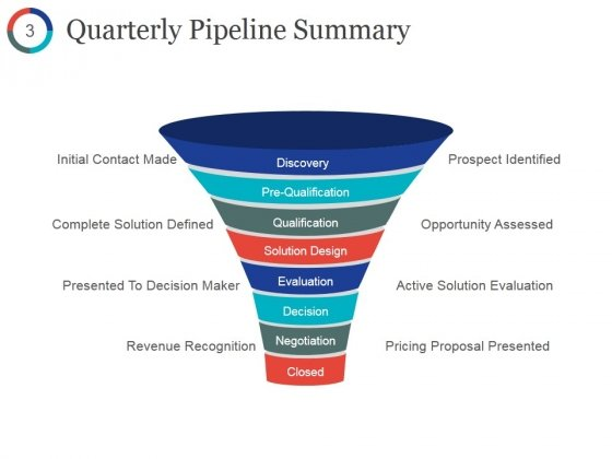 Quarterly_Sales_Performance_Review_Ppt_PowerPoint_Presentation_Gallery_Influencers_Slide_3