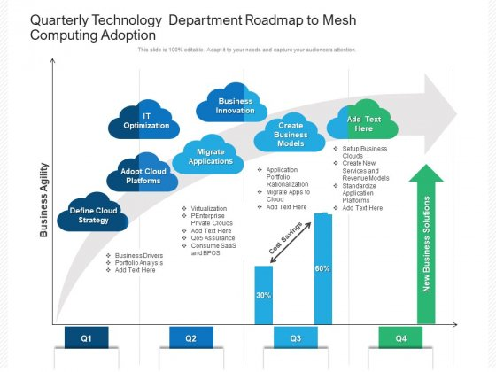 Quarterly Technology Department Roadmap To Mesh Computing Adoption Introduction