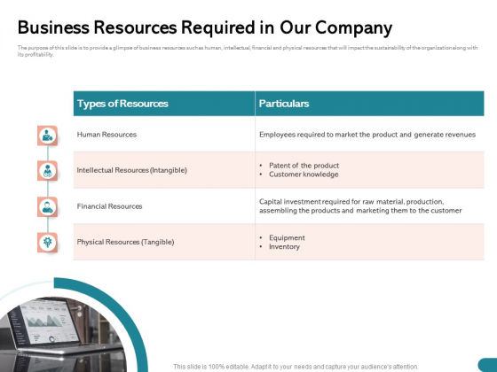 Quinns Incremental Model Business Resources Required In Our Company Ppt Styles PDF