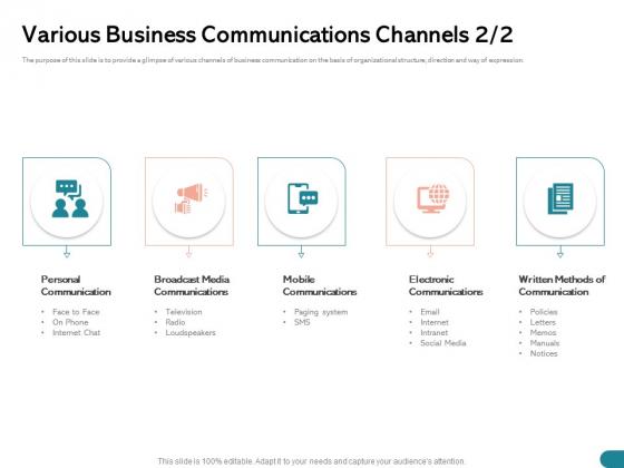 Quinns Incremental Model Various Business Communications Channels Media Ppt Portfolio Vector PDF