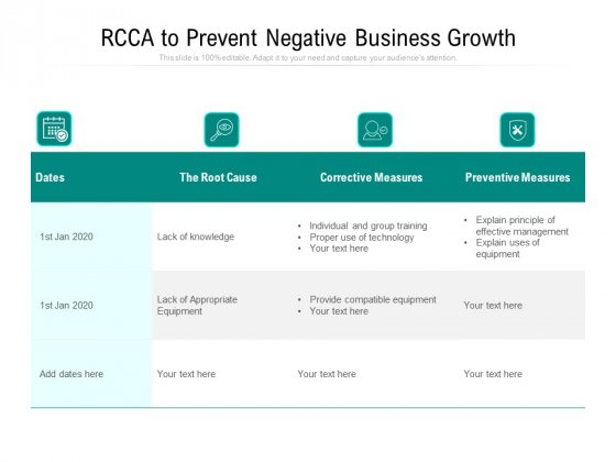 RCCA To Prevent Negative Business Growth Ppt PowerPoint Presentation File Deck PDF