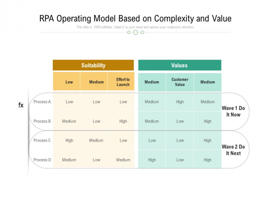 RPA Operating Model Based On Complexity And Value Ppt PowerPoint Presentation Ideas Good PDF