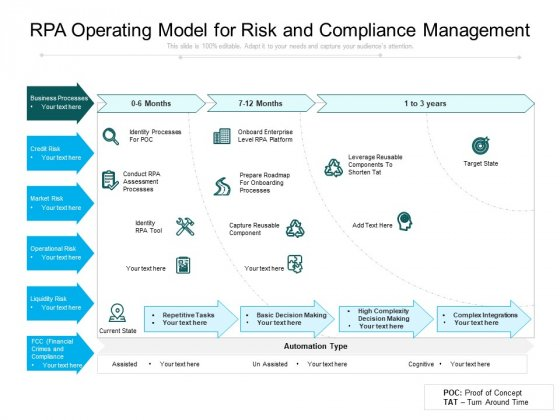 RPA Operating Model For Risk And Compliance Management Ppt PowerPoint Presentation Gallery Background Designs PDF