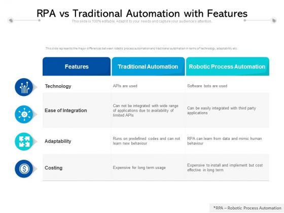 RPA Vs Traditional Automation With Features Ppt PowerPoint Presentation Ideas Pictures PDF