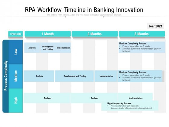 RPA Workflow Timeline In Banking Innovation Ppt PowerPoint Presentation Ideas Background Images PDF