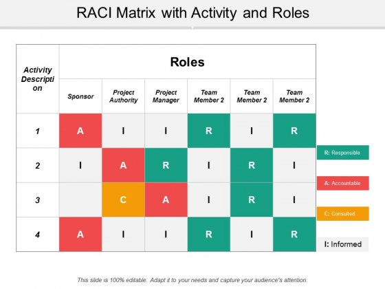 Raci Matrix With Activity And Roles Ppt Powerpoint Presentation