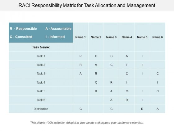 Raci Responsibility Matrix For Task Allocation And Management Ppt