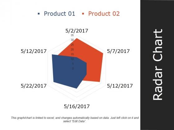 Radar Chart Ppt PowerPoint Presentation Infographics Slideshow