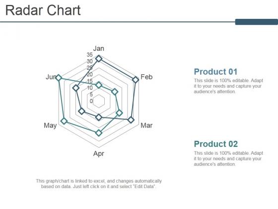 Radar Chart Ppt PowerPoint Presentation Model Graphics