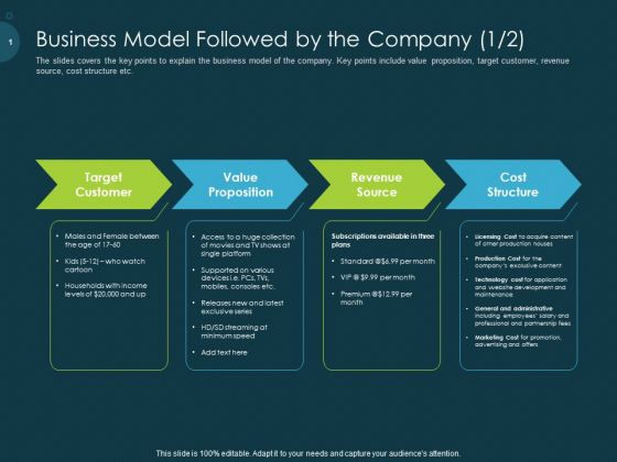 Raise Funding From Pre Seed Capital Business Model Followed By The Company Target Portrait PDF