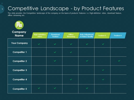 Raise Funding From Pre Seed Capital Competitive Landscape By Product Features Sample PDF