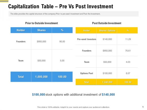 Raise Funding From Pre Seed Money Capitalization Table Pre Vs Post Investment Background PDF