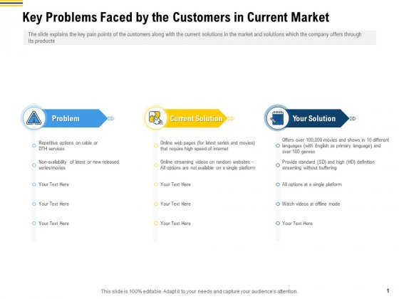 Raise Funding From Pre Seed Money Key Problems Faced By The Customers In Current Market Background PDF