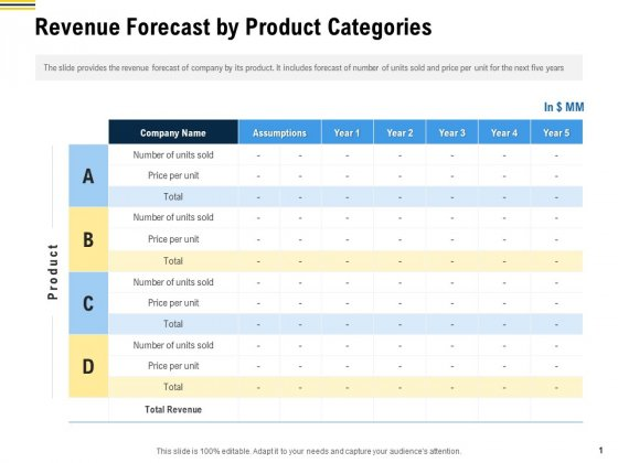 Raise Funding From Pre Seed Money Revenue Forecast By Product Categories Professional PDF
