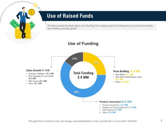 Raise Funding From Pre Seed Money Use Of Raised Funds Mockup PDF