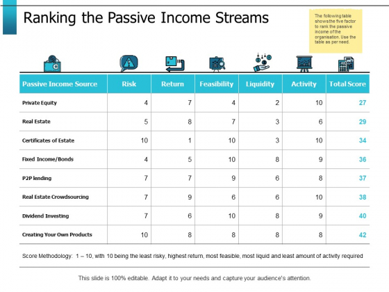 Ranking The Passive Income Streams Ppt PowerPoint Presentation Gallery Slide Download