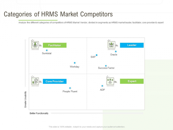 Rapid Innovation In HR Technology Space Categories Of HRMS Market Competitors Background PDF