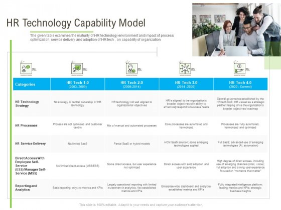 Rapid Innovation In HR Technology Space HR Technology Capability Model Infographics PDF