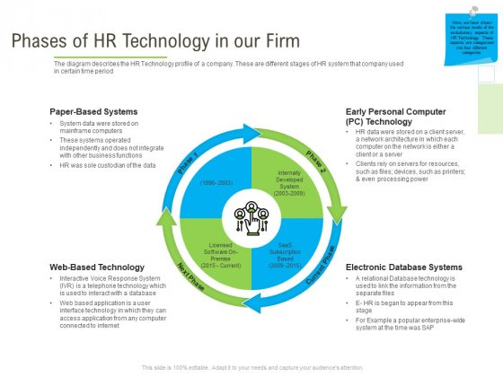 Rapid Innovation In HR Technology Space Phases Of HR Technology In Our Firm Rules PDF