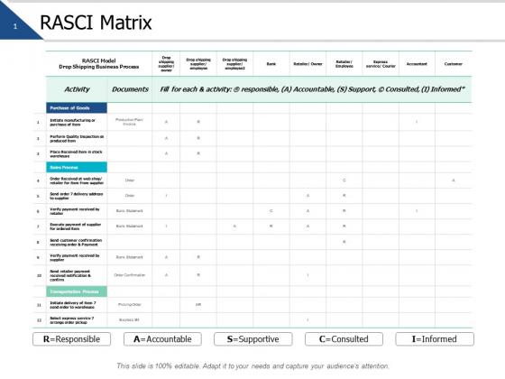 Rasci Matrix Management Ppt PowerPoint Presentation Summary Designs Download