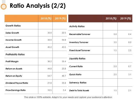 Ratio Analysis 2 2 Slide2 Ppt PowerPoint Presentation Show Layout