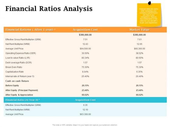 Real Estate Asset Management Financial Ratios Analysis Ppt Portfolio Tips PDF