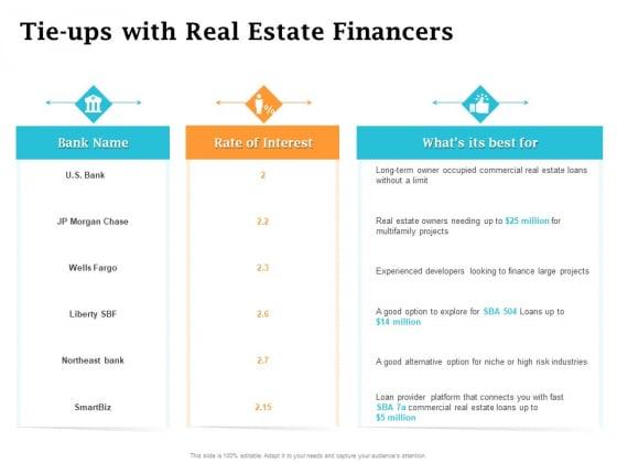 Real Estate Asset Management Tie Ups With Real Estate Financers Ppt Portfolio Images PDF