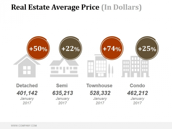 Real Estate Average Price In Dollars Ppt PowerPoint Presentation Inspiration