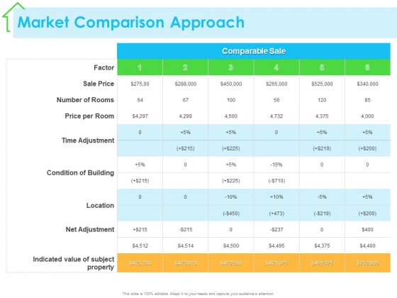 Real Estate Development Market Comparison Approach Ppt PowerPoint Presentation Layouts Ideas PDF