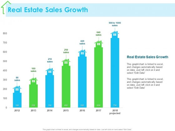 Real Estate Development Real Estate Sales Growth Ppt PowerPoint Presentation Gallery Outline PDF