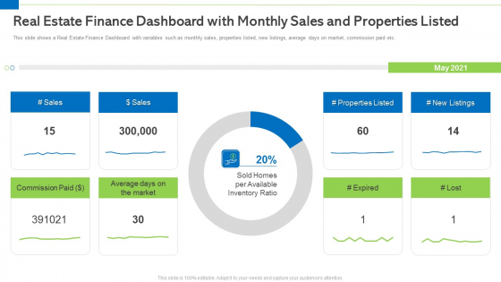 Real Estate Finance Dashboard With Monthly Sales And Properties Listed Portrait PDF