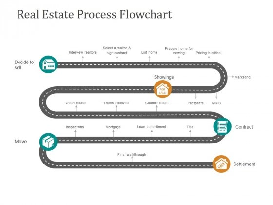 Real Estate Process Flowchart Ppt PowerPoint Presentation Deck