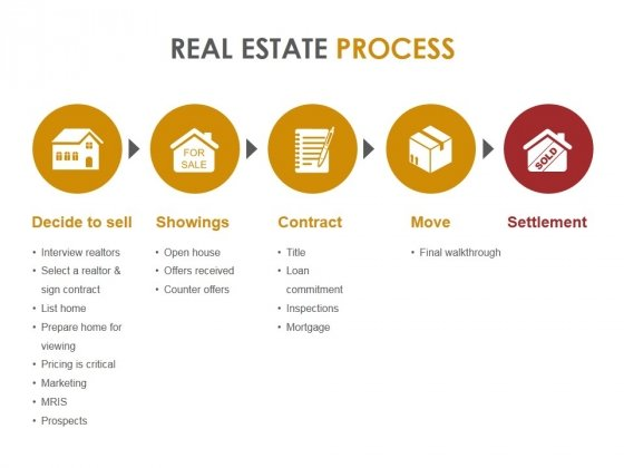 Real Estate Process Ppt PowerPoint Presentation Gallery