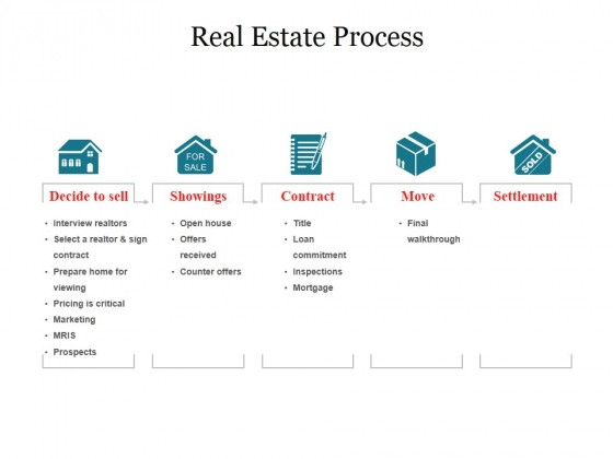Real Estate Process Ppt PowerPoint Presentation Professional Deck
