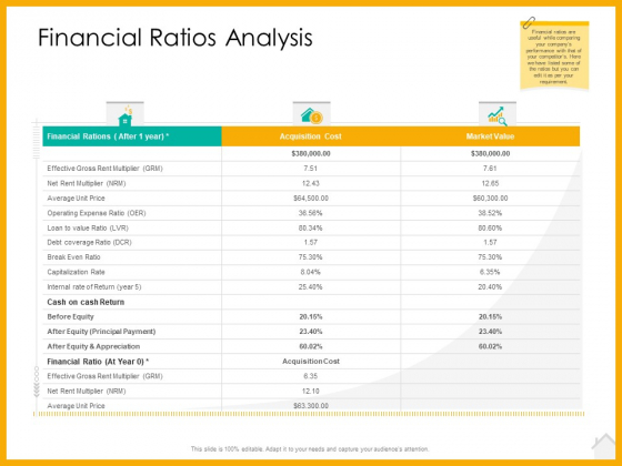 Real Estate Property Management System Financial Ratios Analysis Ppt Themes PDF