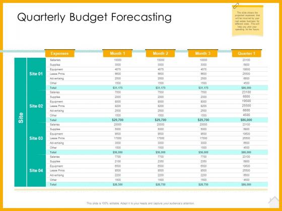 Real Estate Property Management System Quarterly Budget Forecasting Ppt Ideas Master Slide PDF