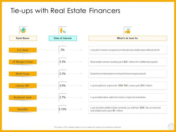 Real Estate Property Management System Tie Ups With Real Estate Financers Ppt Layouts Slide PDF