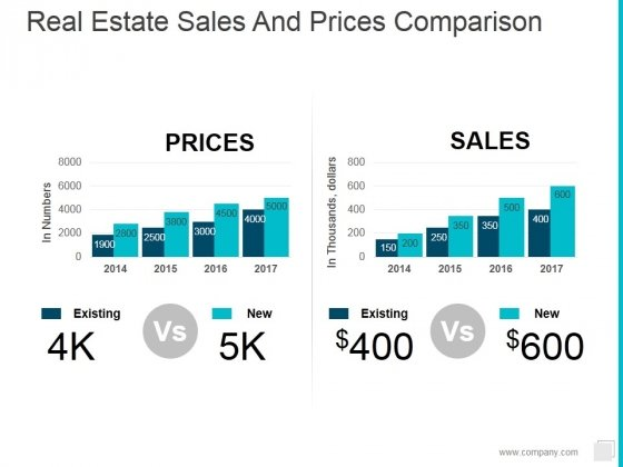 Real Estate Sales And Prices Comparison Ppt PowerPoint Presentation Show Rules