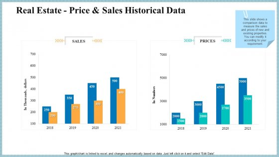 Real Property Strategic Plan Real Estate Price And Sales Historical Data Ppt Portfolio Graphics Example PDF