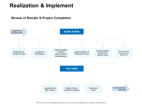 Realization And Implement Management Ppt PowerPoint Presentation Outline Professional