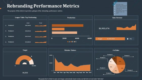 Rebranding Performance Metrics Ppt PowerPoint Presentation Infographics Layout PDF