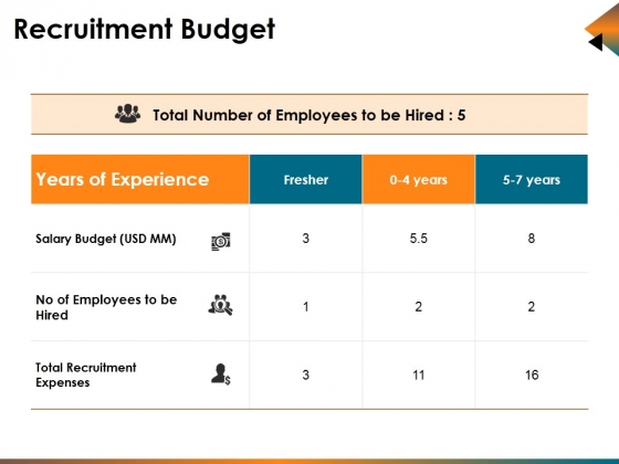 Recruitment Budget Ppt PowerPoint Presentation Infographics Guide