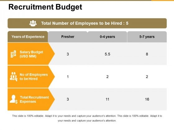 recruitment budget ppt powerpoint presentation pictures model